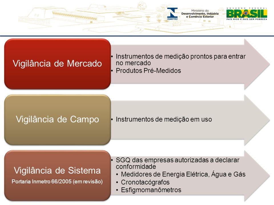 Instrumentos de medição prontos para entrar no mercado Produtos Pré-Medidos Vigilância de Mercado Instrumentos de medição em uso Vigilância de Campo S