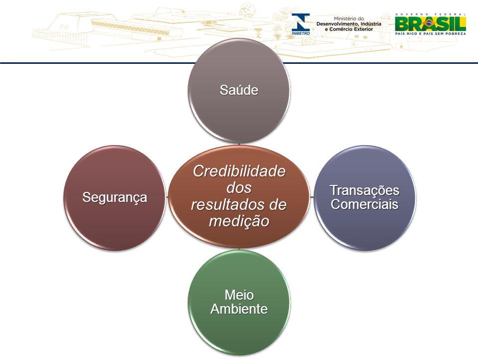 Credibilidade dos resultados de medição Saúde Transações Comerciais Meio Ambiente Segurança