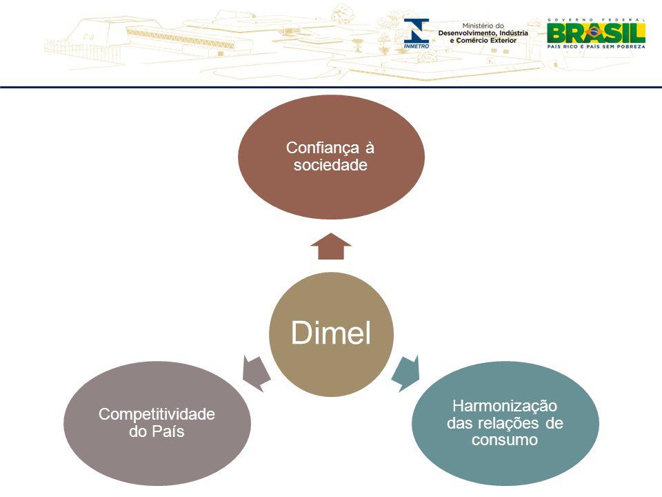 Dimel Confiança à sociedade Harmonização das relações de consumo Competitividade do País