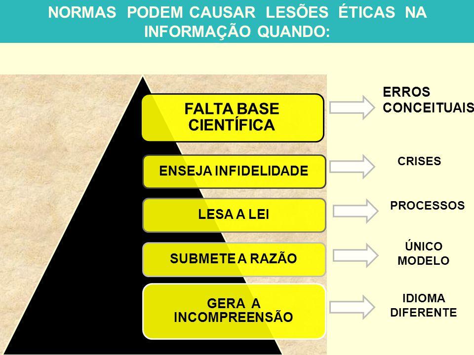 NORMAS PODEM CAUSAR LESÕES ÉTICAS NA INFORMAÇÃO QUANDO: FALTA BASE CIENTÍFICA ENSEJA INFIDELIDADELESA A LEISUBMETE A RAZÃO GERA A INCOMPREENSÃO ERROS CONCEITUAIS CRISES PROCESSOS ÚNICO MODELO IDIOMA DIFERENTE
