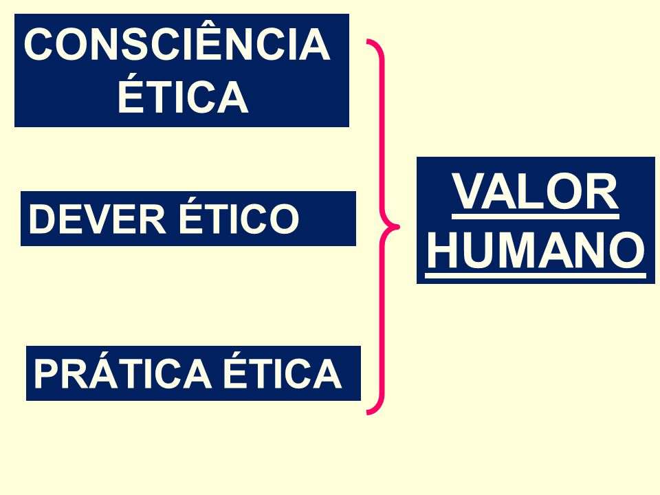 CONSCIÊNCIA ÉTICA DEVER ÉTICO PRÁTICA ÉTICA VALOR HUMANO
