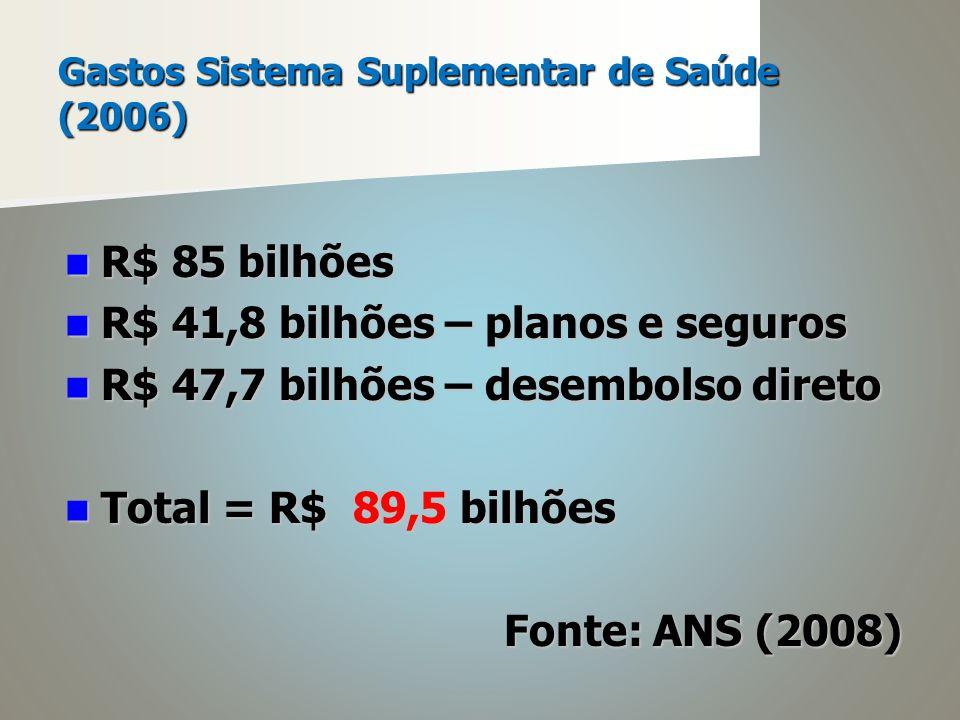 Gastos do setor saúde (2006) Total = R$ 174,2 bilhões Total = R$ 174,2 bilhões 48,7 % público 48,7 % público 51,3% privado 51,3% privado PIB = entre 7 e 8% PIB = entre 7 e 8%
