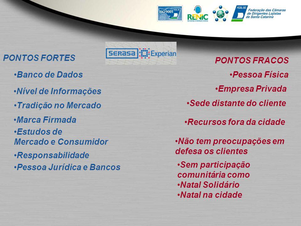 PONTOS FORTES Banco de Dados Nível de Informações Tradição no Mercado Marca Firmada Estudos de Mercado e Consumidor Responsabilidade PONTOS FRACOS Pes