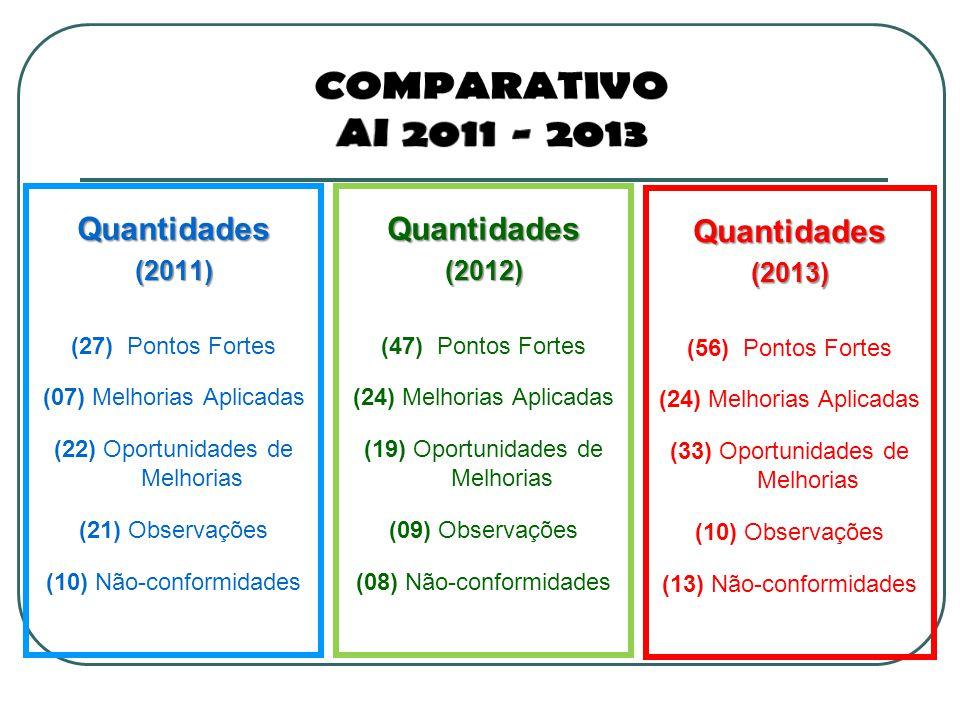 Quantidades(2011) (27) Pontos Fortes (07) Melhorias Aplicadas (22) Oportunidades de Melhorias (21) Observações (10) Não-conformidadesQuantidades(2012) (47) Pontos Fortes (24) Melhorias Aplicadas (19) Oportunidades de Melhorias (09) Observações (08) Não-conformidades Quantidades(2013) (56) Pontos Fortes (24) Melhorias Aplicadas (33) Oportunidades de Melhorias (10) Observações (13) Não-conformidades