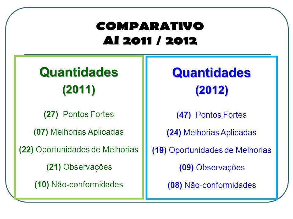 Quantidades(2011) (27) Pontos Fortes (07) Melhorias Aplicadas (22) Oportunidades de Melhorias (21) Observações (10) Não-conformidades Quantidades(2012