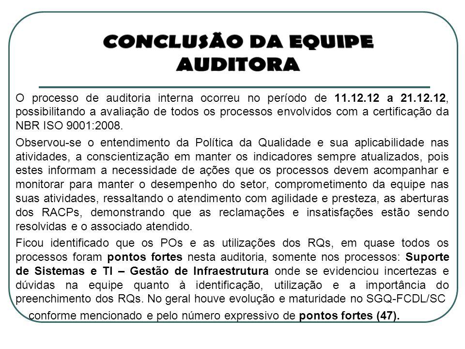 O processo de auditoria interna ocorreu no período de 11.12.12 a 21.12.12, possibilitando a avaliação de todos os processos envolvidos com a certifica