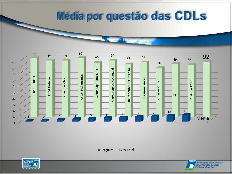 Institucional FCDL Notícias Asses. Jurídica Asses.