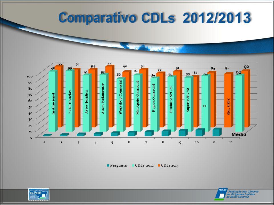 Institucional FCDL NotíciasAsses. Jurídica Suporte SPC/SC Asses.