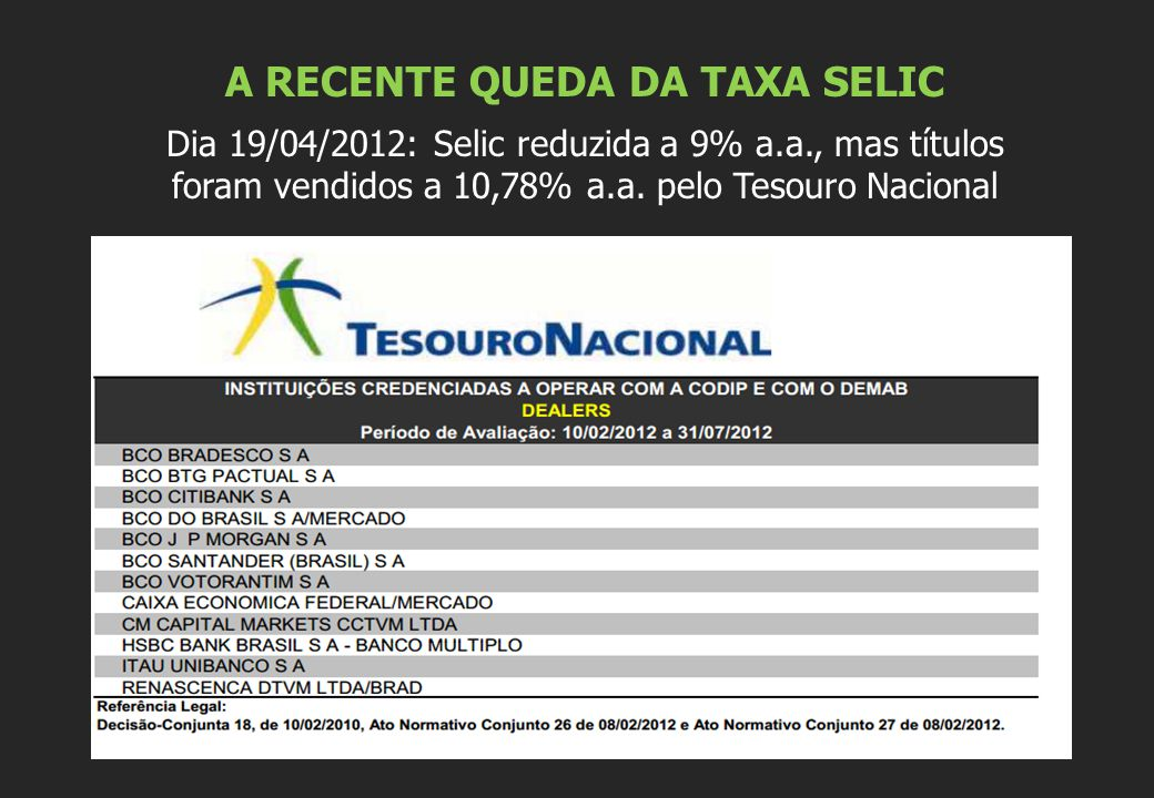 A RECENTE QUEDA DA TAXA SELIC Dia 19/04/2012: Selic reduzida a 9% a.a., mas títulos foram vendidos a 10,78% a.a. pelo Tesouro Nacional