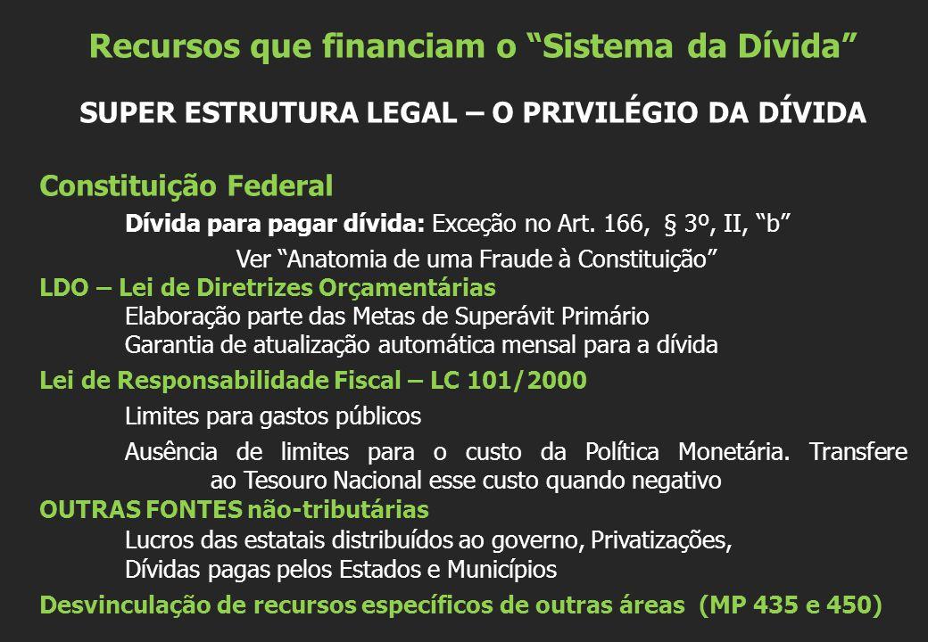 """Recursos que financiam o """"Sistema da Dívida"""" SUPER ESTRUTURA LEGAL – O PRIVILÉGIO DA DÍVIDA Constituição Federal Dívida para pagar dívida: Exceção no"""