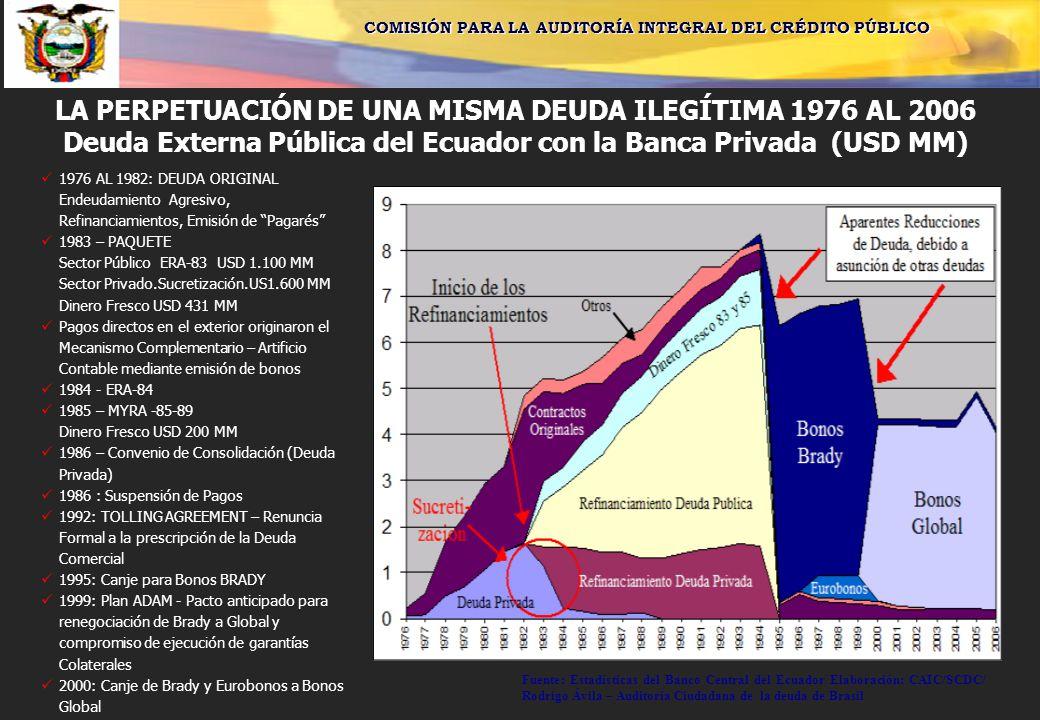 COMISIÓN PARA LA AUDITORÍA INTEGRAL DEL CRÉDITO PÚBLICO LA PERPETUACIÓN DE UNA MISMA DEUDA ILEGÍTIMA 1976 AL 2006 Deuda Externa Pública del Ecuador con la Banca Privada (USD MM) 1976 AL 1982: DEUDA ORIGINAL Endeudamiento Agresivo, Refinanciamientos, Emisión de Pagarés 1983 – PAQUETE Sector Público ERA-83 USD 1.100 MM Sector Privado.Sucretización.US1.600 MM Dinero Fresco USD 431 MM Pagos directos en el exterior originaron el Mecanismo Complementario – Artificio Contable mediante emisión de bonos 1984 - ERA-84 1985 – MYRA -85-89 Dinero Fresco USD 200 MM 1986 – Convenio de Consolidación (Deuda Privada) 1986 : Suspensión de Pagos 1992: TOLLING AGREEMENT – Renuncia Formal a la prescripción de la Deuda Comercial 1995: Canje para Bonos BRADY 1999: Plan ADAM - Pacto anticipado para renegociación de Brady a Global y compromiso de ejecución de garantías Colaterales 2000: Canje de Brady y Eurobonos a Bonos Global Fuente: Estadísticas del Banco Central del Ecuador Elaboración: CAIC/SCDC/ Rodrigo Ávila – Auditoria Ciudadana de la deuda de Brasil