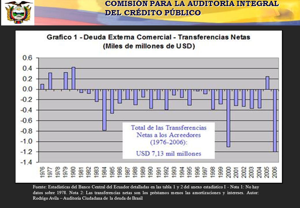 COMISIÓN PARA LA AUDITORÍA INTEGRAL DEL CRÉDITO PÚBLICO Fuente: Estadísticas del Banco Central del Ecuador detalladas en las tabla 1 y 2 del anexo est