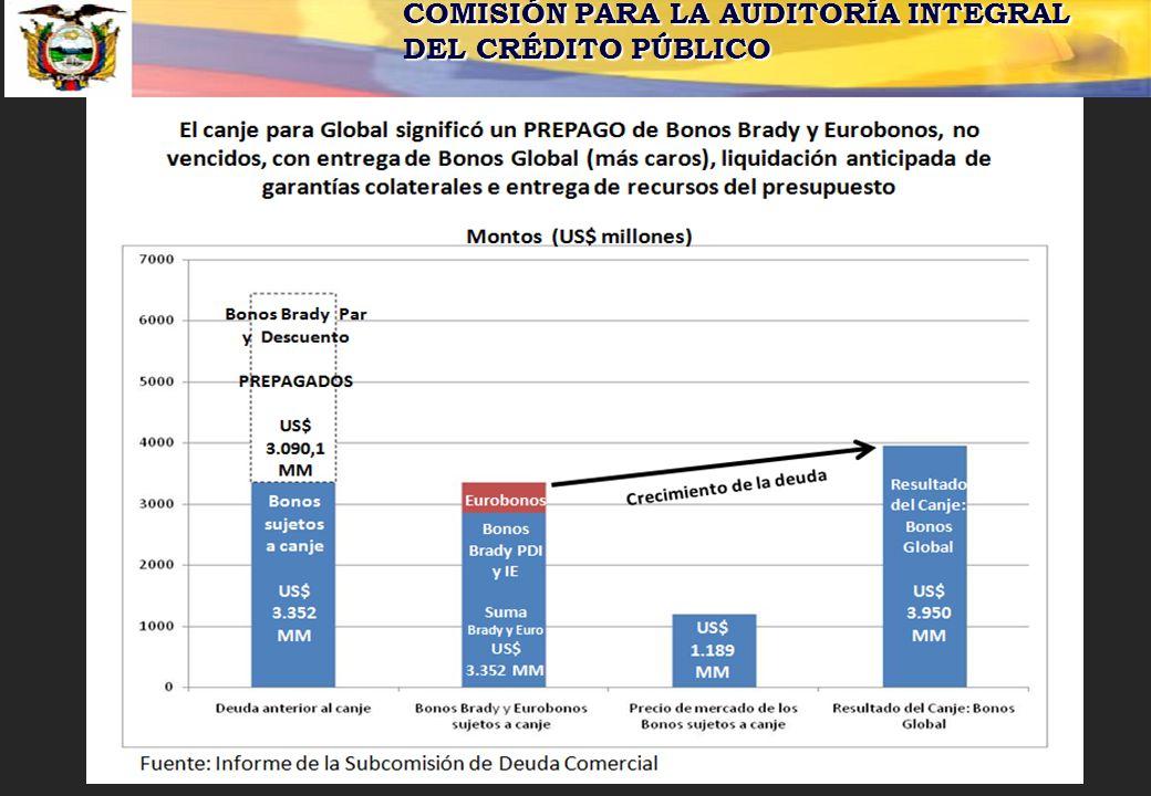 COMISIÓN PARA LA AUDITORÍA INTEGRAL DEL CRÉDITO PÚBLICO