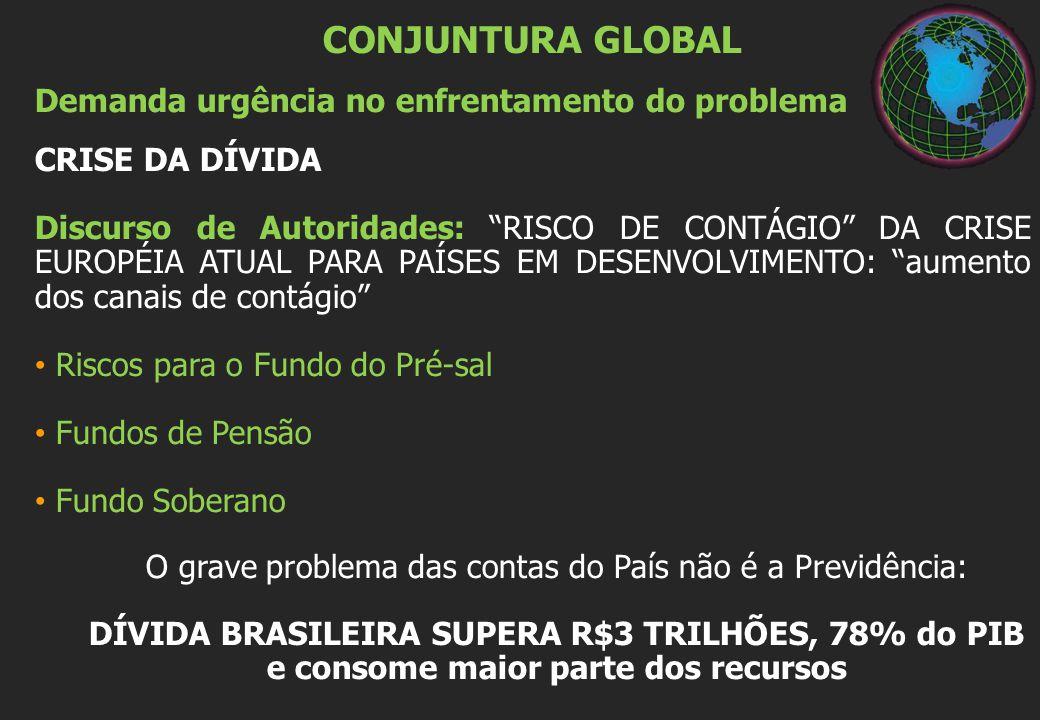 CONJUNTURA GLOBAL Demanda urgência no enfrentamento do problema CRISE DA DÍVIDA Discurso de Autoridades: RISCO DE CONTÁGIO DA CRISE EUROPÉIA ATUAL PARA PAÍSES EM DESENVOLVIMENTO: aumento dos canais de contágio Riscos para o Fundo do Pré-sal Fundos de Pensão Fundo Soberano O grave problema das contas do País não é a Previdência: DÍVIDA BRASILEIRA SUPERA R$3 TRILHÕES, 78% do PIB e consome maior parte dos recursos
