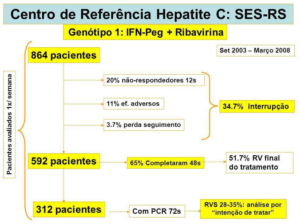 864 pacientes 592 pacientes 312 pacientes 20% não-respondedores 12s 11% ef. adversos 3.7% perda seguimento 65% Completaram 48s Com PCR 72s RVS 28-35%: