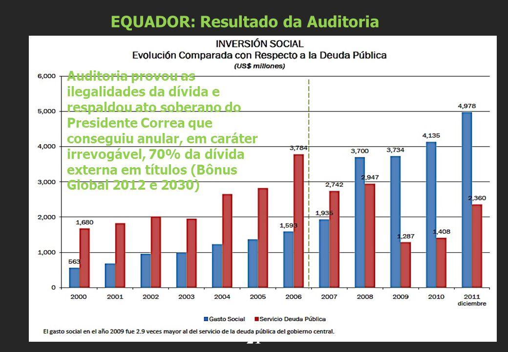 . 21 EQUADOR: Resultado da Auditoria Auditoria provou as ilegalidades da dívida e respaldou ato soberano do Presidente Correa que conseguiu anular, em