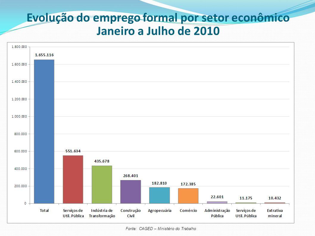Fonte: CAGED – Ministério do Trabalho Evolução do emprego formal por setor econômico Janeiro a Julho de 2010