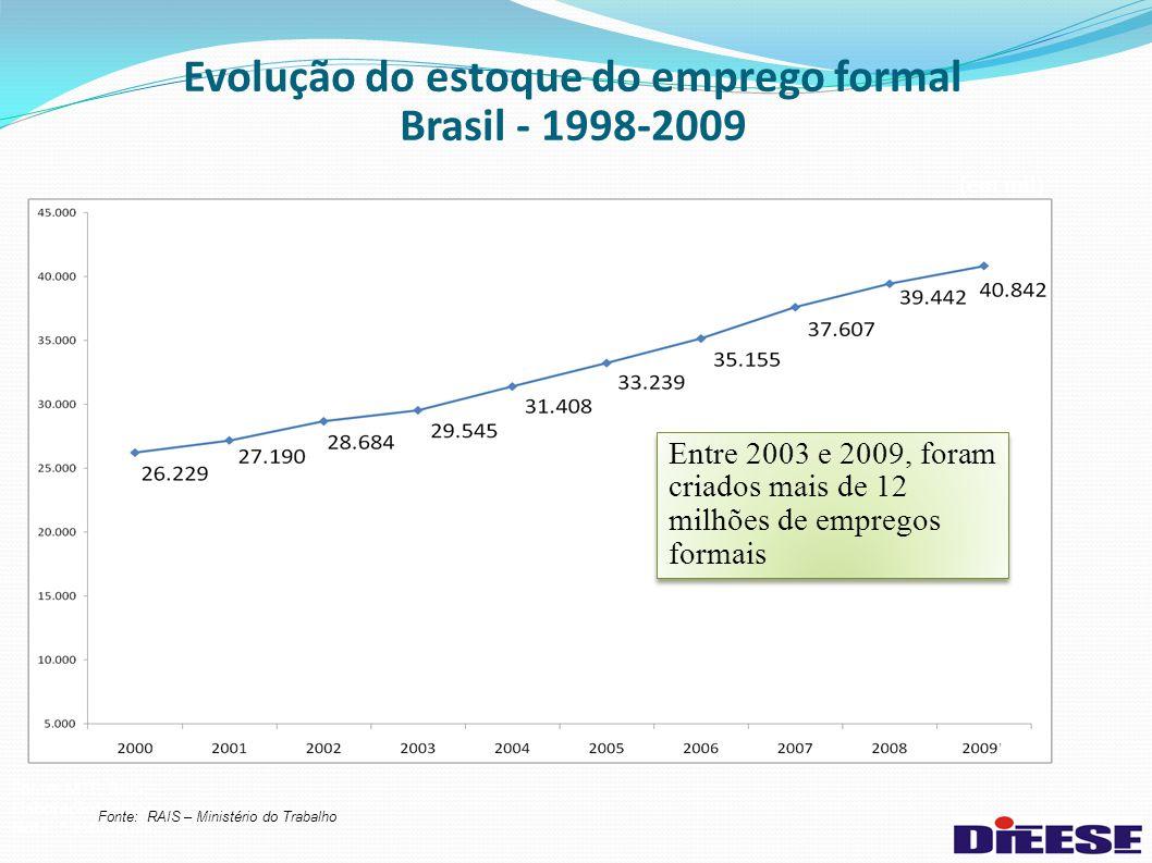 Evolução do estoque do emprego formal Brasil - 1998-2009 (em mil) Fonte: MTE, RAIS Elaboração: DIEESE Nota: * estimativa Entre 2003 e 2009, foram criados mais de 12 milhões de empregos formais Fonte: RAIS – Ministério do Trabalho
