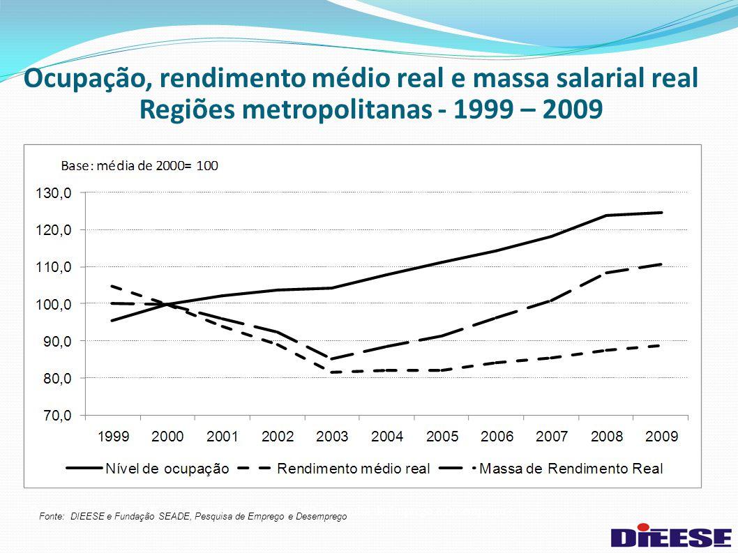 Fonte: DIEESE/Seade, MTE/FAT e convênios regionais. PED – Pesquisa de Emprego e Desemprego Ocupação, rendimento médio real e massa salarial real Regiõ