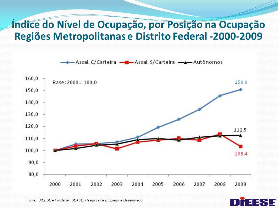 Índice do Nível de Ocupação, por Posição na Ocupação Regiões Metropolitanas e Distrito Federal -2000-2009 Fonte: DIEESE/Seade, MTE/FAT e convênios reg