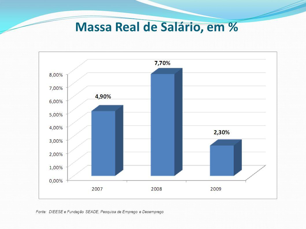 Massa Real de Salário, em %