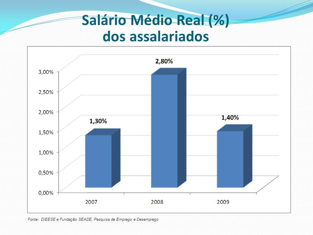 Salário Médio Real (%) dos assalariados Fonte: DIEESE e Fundação SEADE, Pesquisa de Emprego e Desemprego