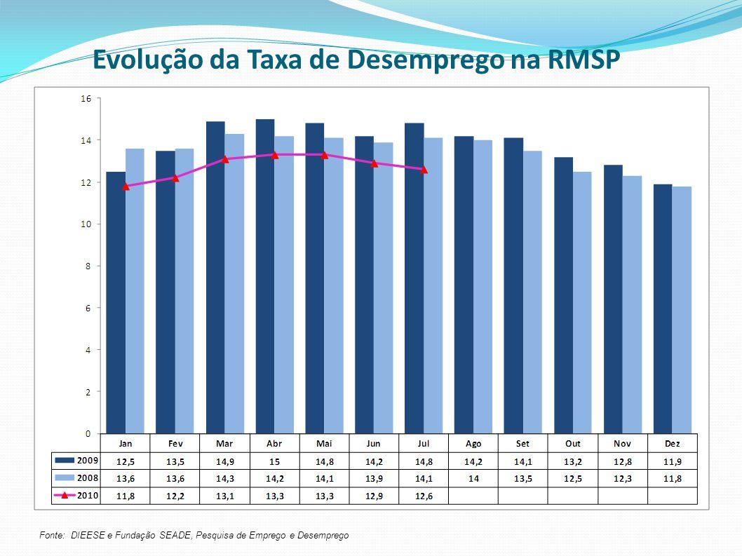 Evolução da Taxa de Desemprego na RMSP Fonte: DIEESE e Fundação SEADE, Pesquisa de Emprego e Desemprego
