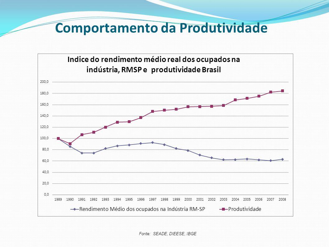 Comportamento da Produtividade Fonte: SEADE, DIEESE, IBGE