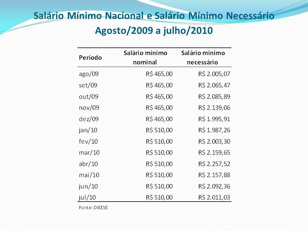 Salário Mínimo Nacional e Salário Mínimo Necessário Agosto/2009 a julho/2010
