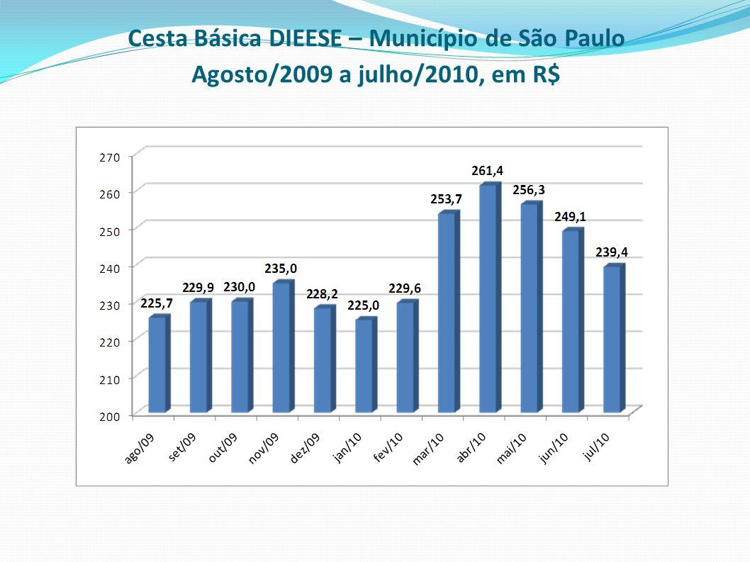 Cesta Básica DIEESE – Município de São Paulo Agosto/2009 a julho/2010, em R$