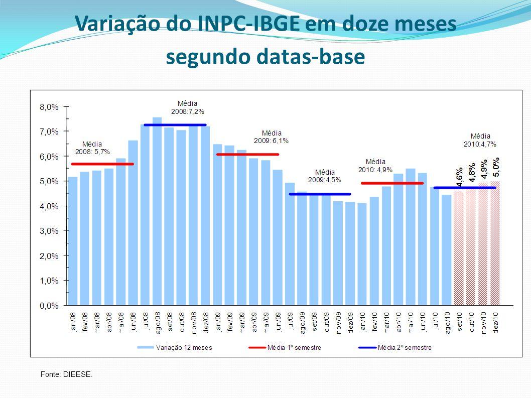 Variação do INPC-IBGE em doze meses segundo datas-base Fonte: DIEESE.