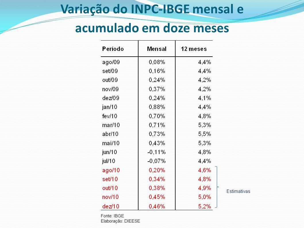 Variação do INPC-IBGE mensal e acumulado em doze meses Fonte: IBGE Elaboração: DIEESE Estimativas