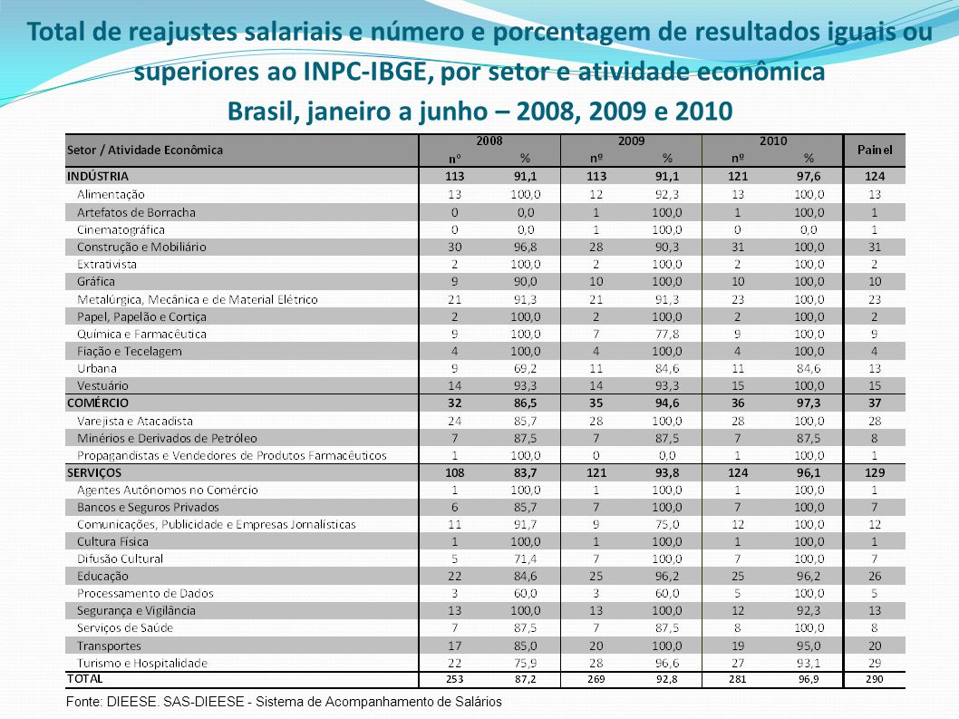 Total de reajustes salariais e número e porcentagem de resultados iguais ou superiores ao INPC-IBGE, por setor e atividade econômica Brasil, janeiro a junho – 2008, 2009 e 2010 Fonte: DIEESE.