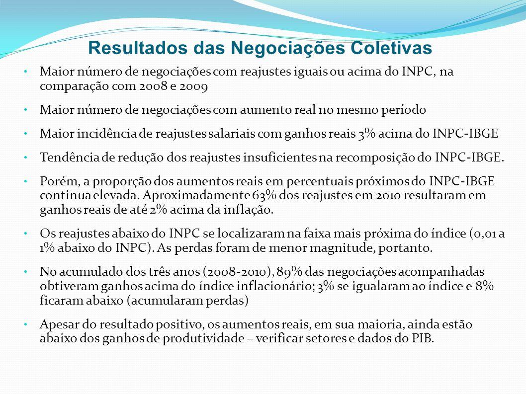 Resultados das Negociações Coletivas Maior número de negociações com reajustes iguais ou acima do INPC, na comparação com 2008 e 2009 Maior número de