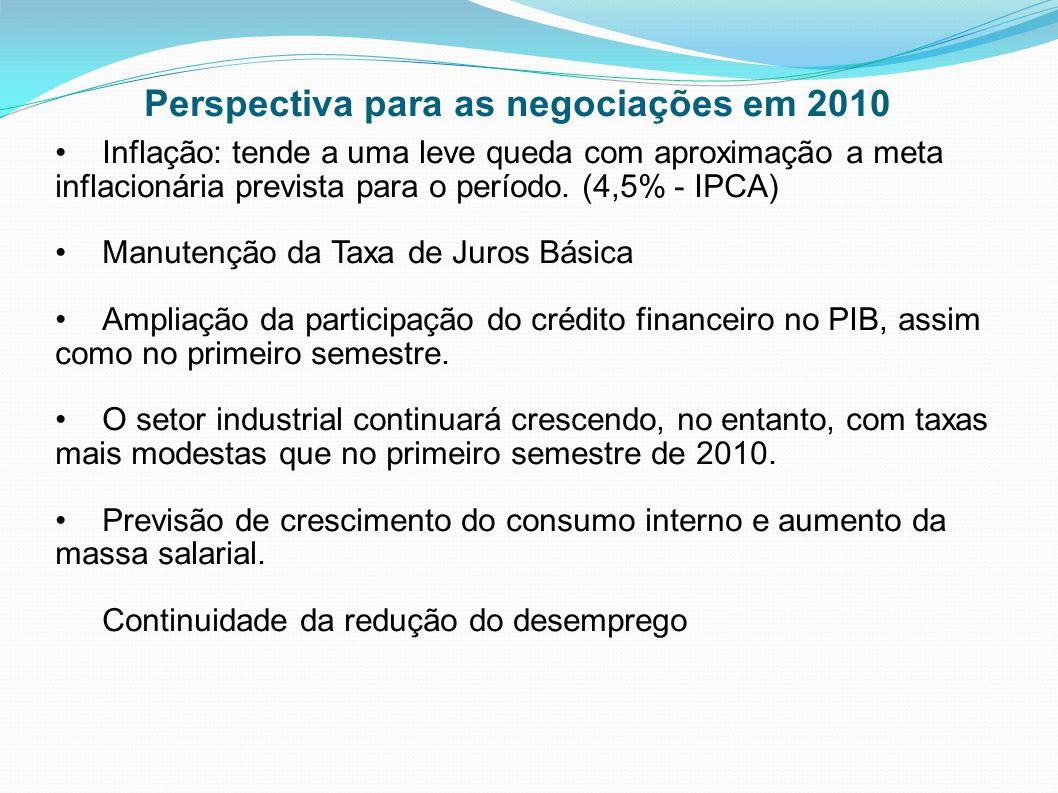 Inflação: tende a uma leve queda com aproximação a meta inflacionária prevista para o período. (4,5% - IPCA) Manutenção da Taxa de Juros Básica Amplia