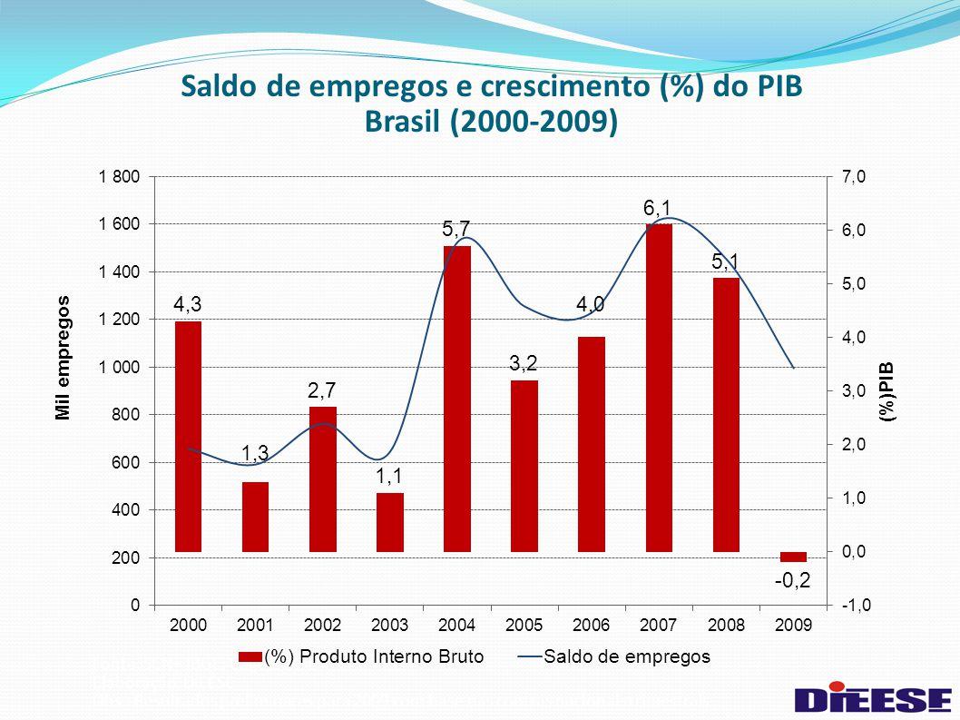 Saldo de empregos e crescimento (%) do PIB Brasil (2000-2009) Fonte: SCN– IBGE. Caged. MTE Elaboração: DIEESE Obs.: Resultados preliminares para 2009