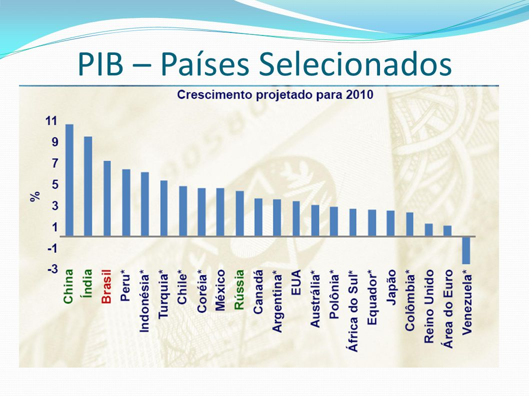 PIB – Países Selecionados