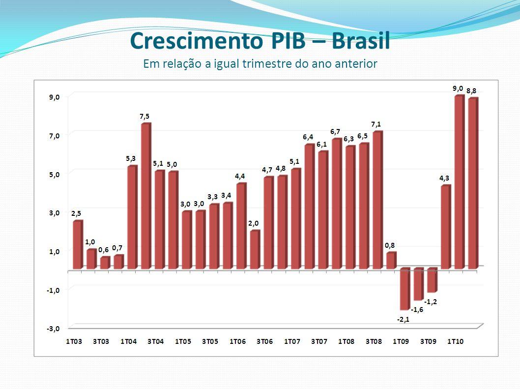 Crescimento PIB – Brasil Em relação a igual trimestre do ano anterior