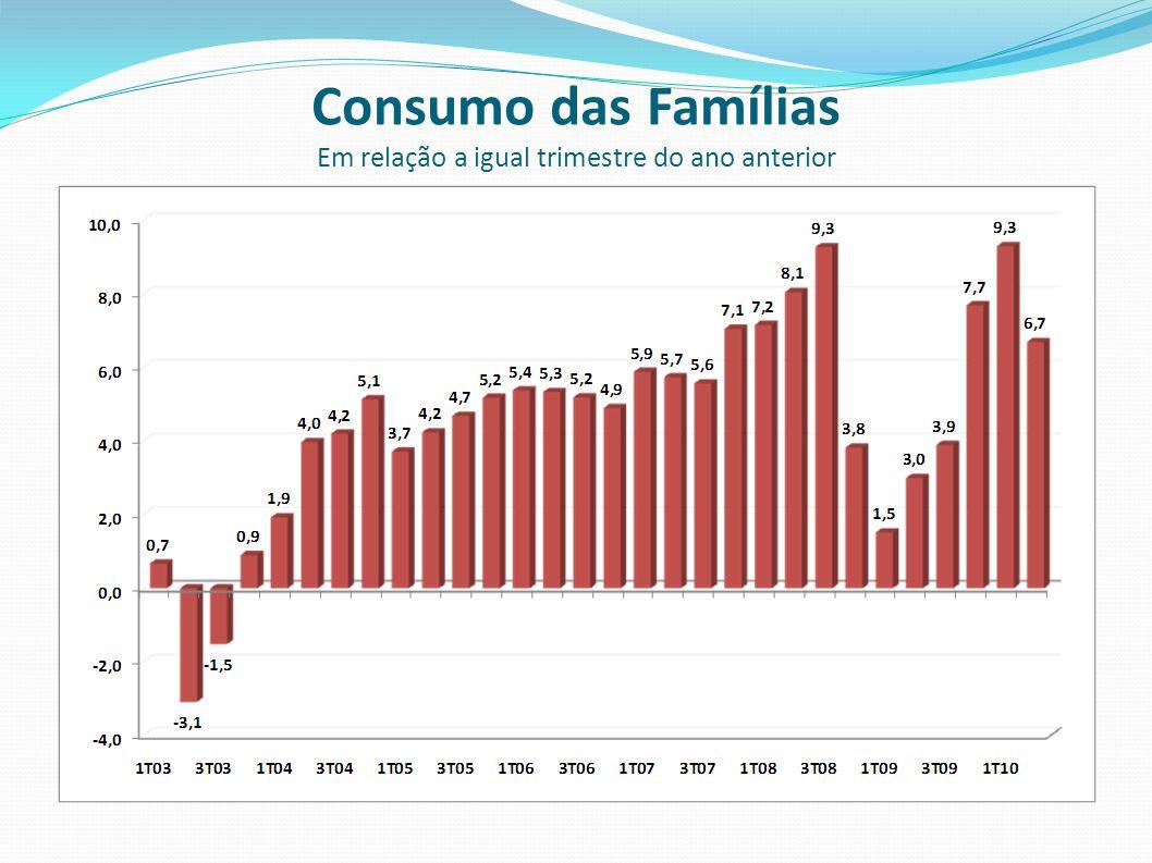 Consumo das Famílias Em relação a igual trimestre do ano anterior