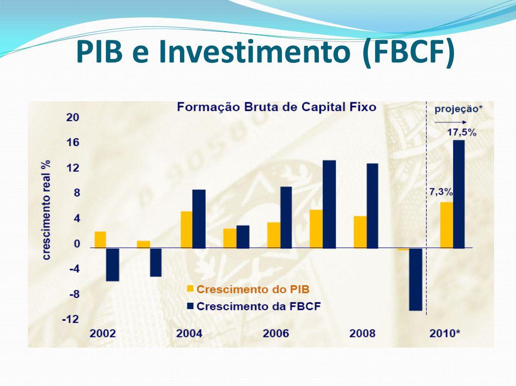 PIB e Investimento (FBCF)