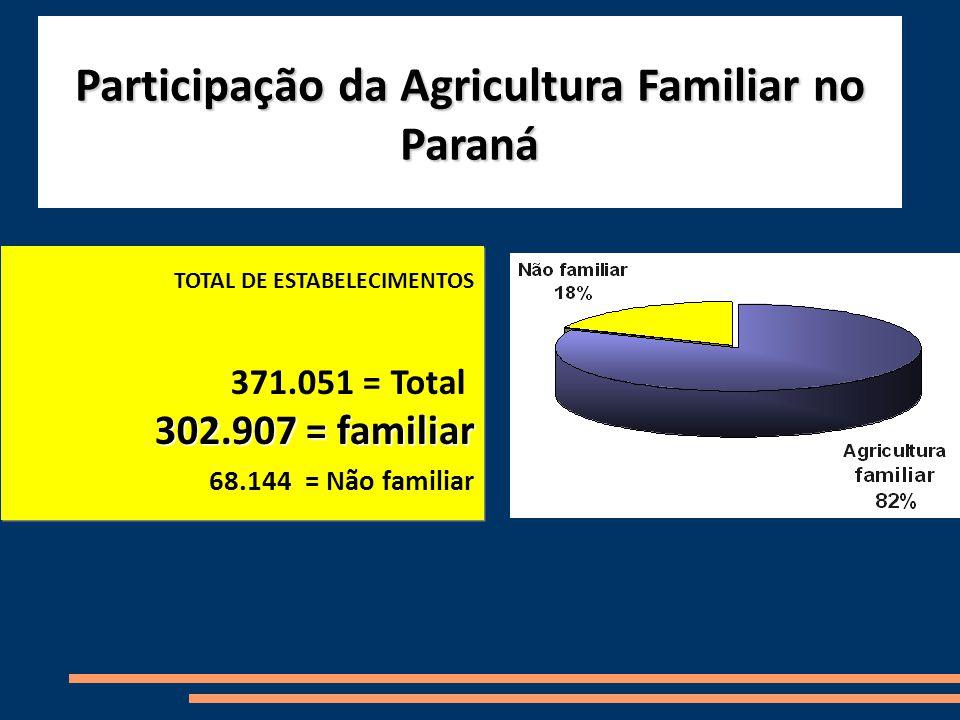 TOTAL DE ESTABELECIMENTOS 371.051 = Total 302.907 = familiar 68.144 = Não familiar TOTAL DE ESTABELECIMENTOS 371.051 = Total 302.907 = familiar 68.144 = Não familiar Participação da Agricultura Familiar no Paraná