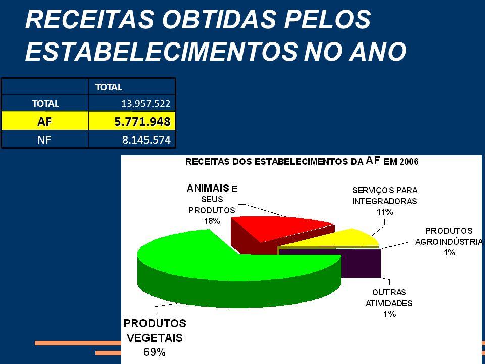 RECEITAS OBTIDAS PELOS ESTABELECIMENTOS NO ANO 8.145.574NF 5.771.948AF 13.957.522 TOTAL
