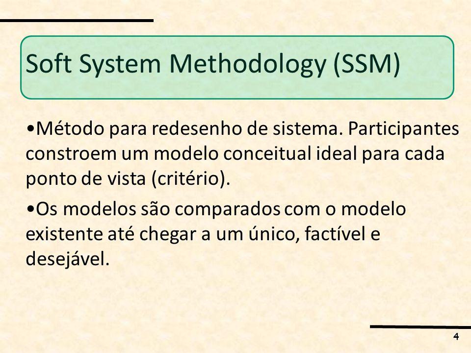 4 Soft System Methodology (SSM) Método para redesenho de sistema.