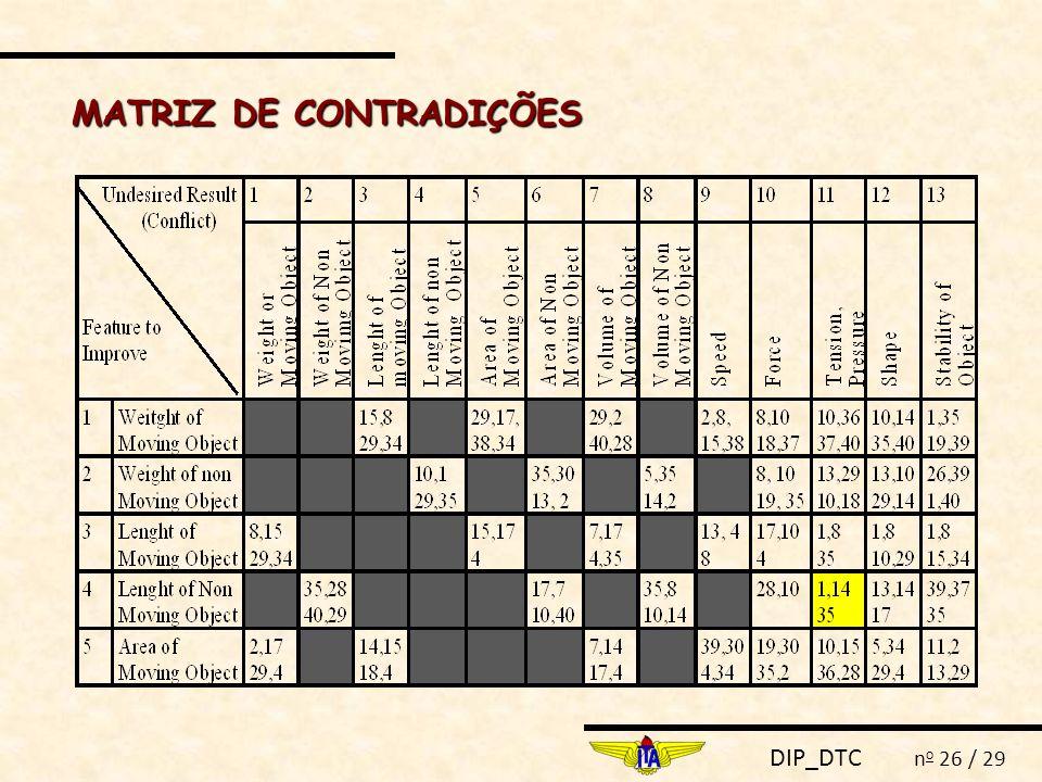 DIP_DTC n o 26 / 29 MATRIZ DE CONTRADIÇÕES