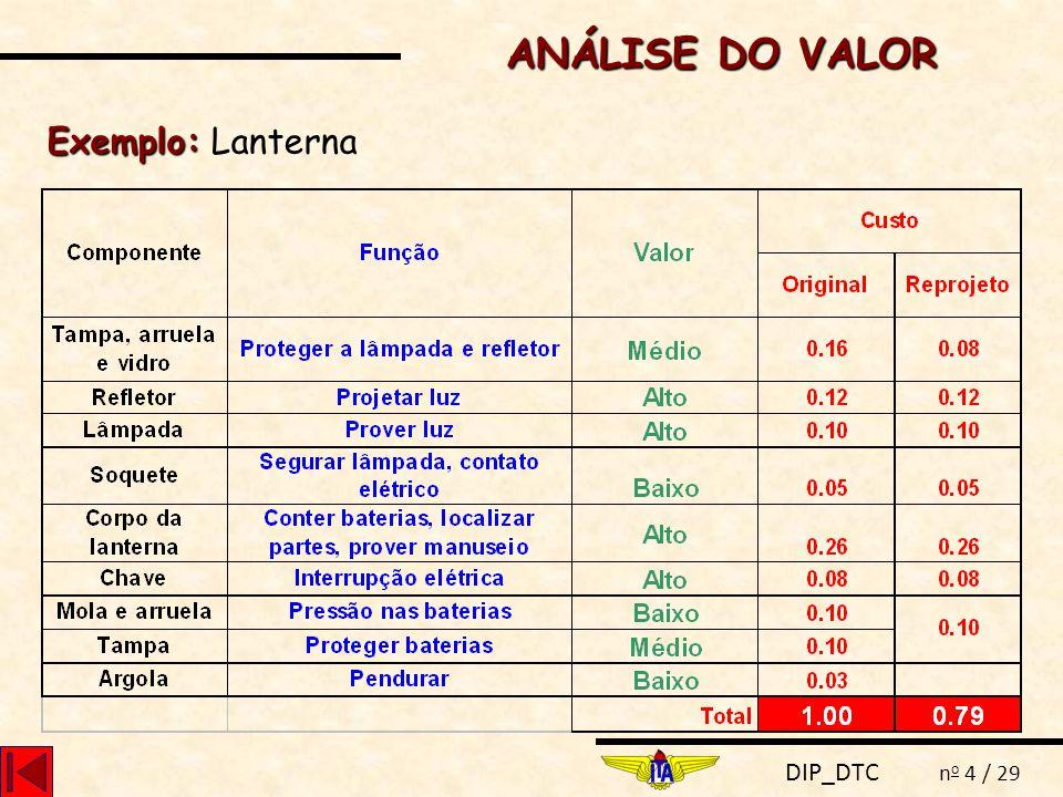 DIP_DTC n o 5 / 29 DESIGN TO COST CM = PVA - LVA em que: CM CM = Custo meta do produto PVA PVA = Preço de venda alvo LVA LVA = Lucro de venda alvo