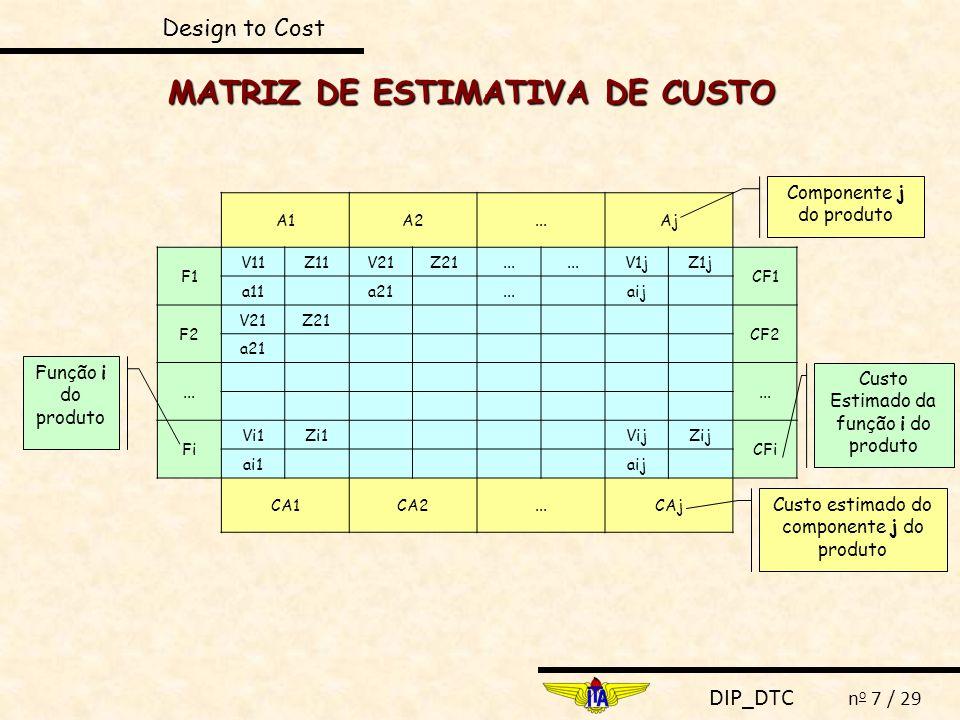 DIP_DTC n o 7 / 29 Design to Cost A1A2...Aj F1 V11Z11V21Z21... V1jZ1j CF1 a11 a21... aij F2 V21Z21 CF2 a21... Fi Vi1Zi1 VijZij CFi ai1 aij CA1CA2...CA