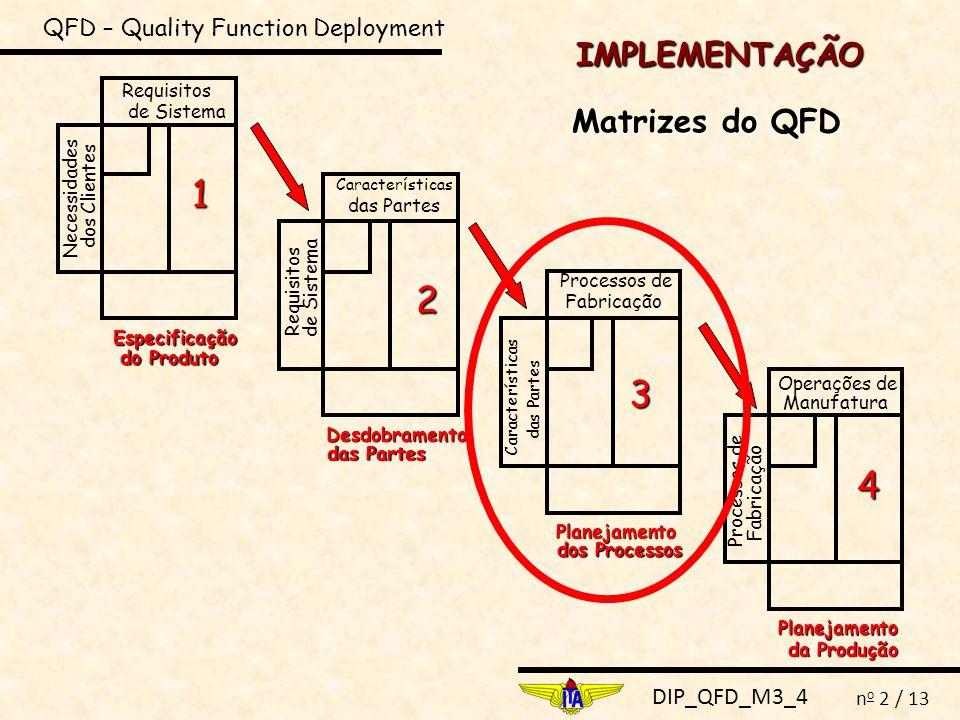 DIP_QFD_M3_4 n o 2 / 13 IMPLEMENTAÇÃO QFD – Quality Function Deployment Matrizes do QFD Necessidades dos Clientes Requisitos de Sistema Especificação