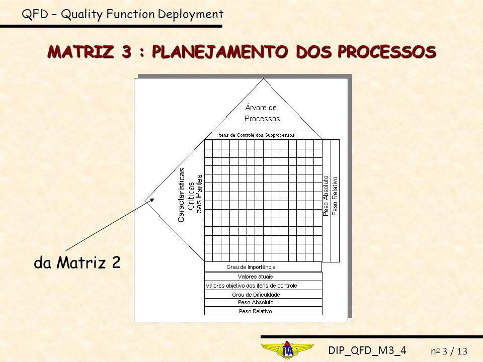 DIP_QFD_M3_4 n o 3 / 13 MATRIZ 3 : PLANEJAMENTO DOS PROCESSOS QFD – Quality Function Deployment da Matriz 2