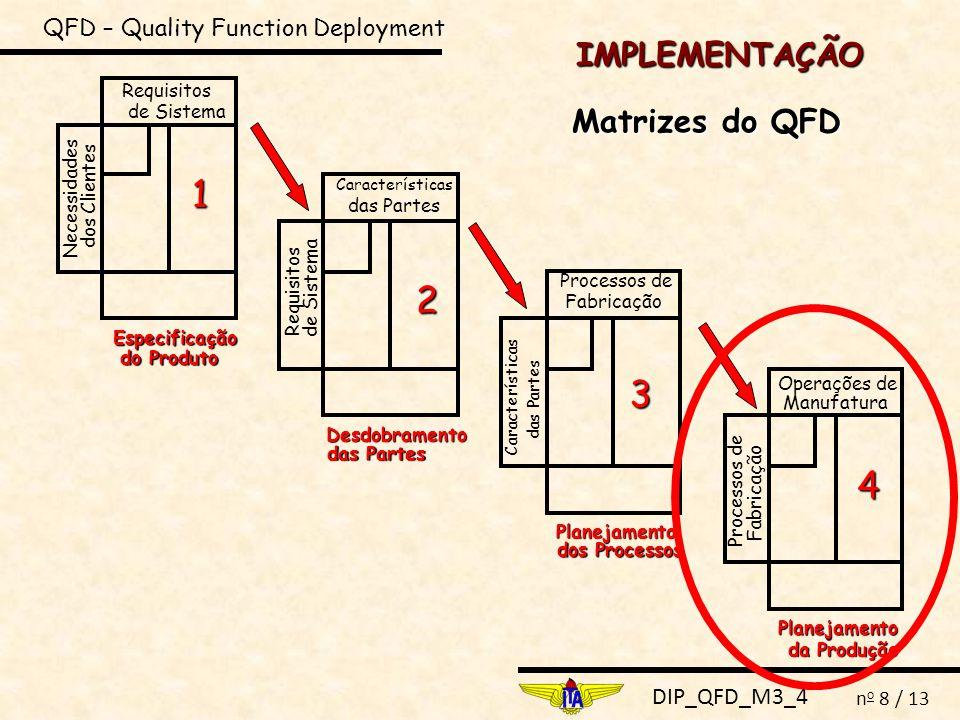 DIP_QFD_M3_4 n o 8 / 13 IMPLEMENTAÇÃO QFD – Quality Function Deployment Matrizes do QFD Necessidades dos Clientes Requisitos de Sistema Especificação