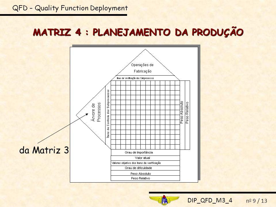 DIP_QFD_M3_4 n o 9 / 13 MATRIZ 4 : PLANEJAMENTO DA PRODUÇÃO QFD – Quality Function Deployment da Matriz 3